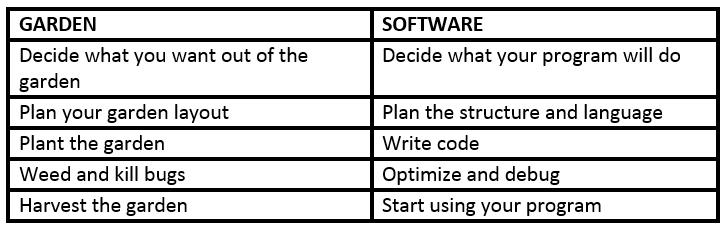 GardenSoftware